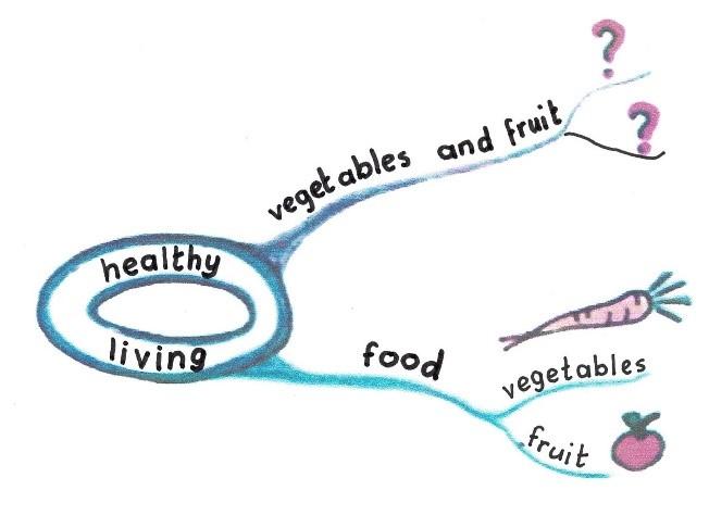 Mind map Healthy food