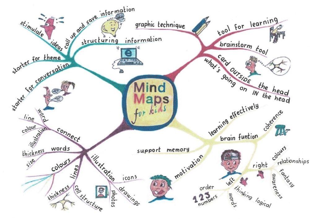 Mind Map for kids