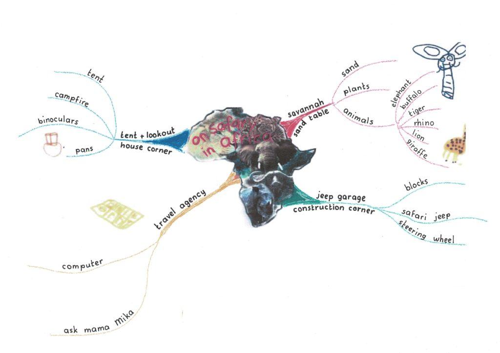 Mind Map Africa