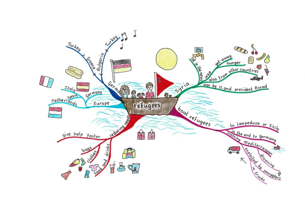 Mindmap made by child about refugees.